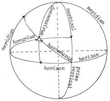 ptolemysphere