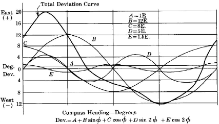 magneticdeviationcomponents