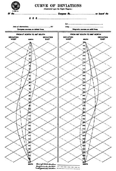 napiersdiagram