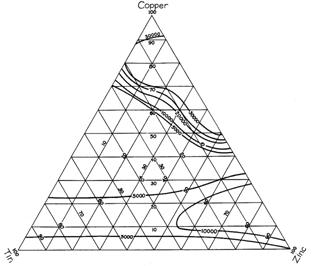 trilineardiagram