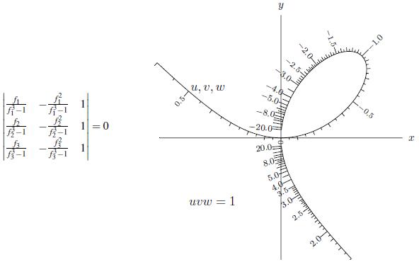 crunodalnomogram