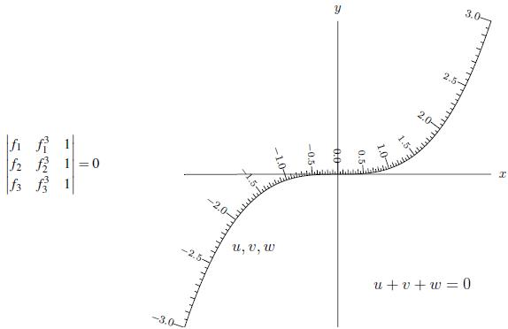 cubicnomogram