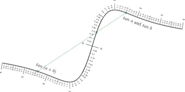 tangentadditioncurve